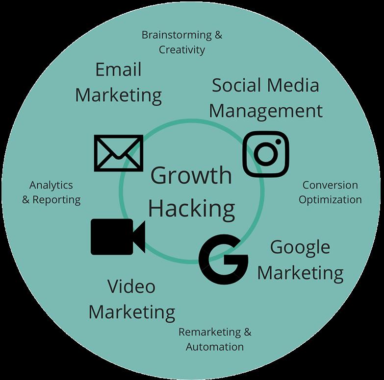 growth hacking luma